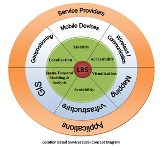 Location Based Services (LBS) Concept Diagram